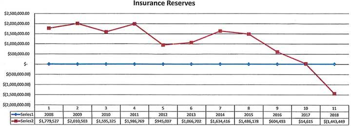 jackson health insurance reserves