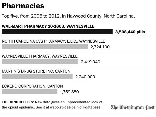 opiates haywood