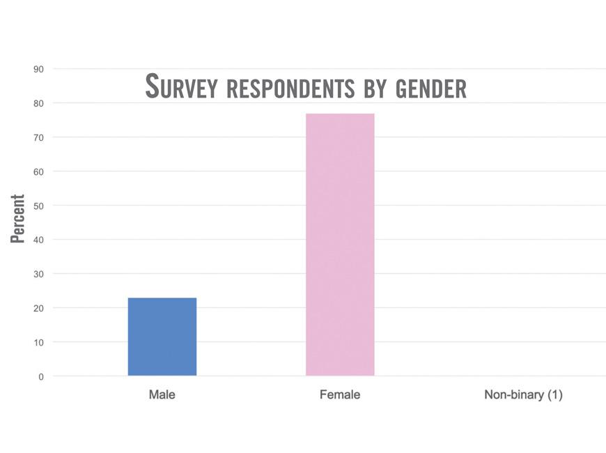 graf bygender