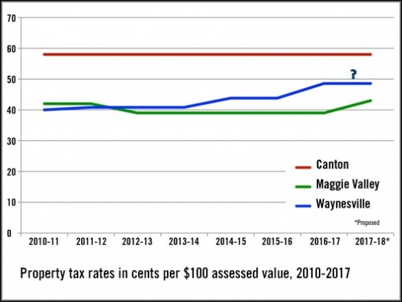 A Tale of Two Cities: Canton, Maggie Valley chart different budget courses
