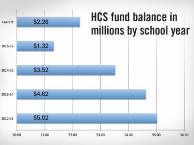 Haywood County schools budget reinstates cuts