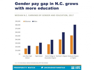 Status of the pay gap
