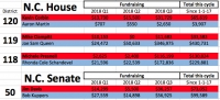 Late surge in Dem fundraising for WNC General Assembly races