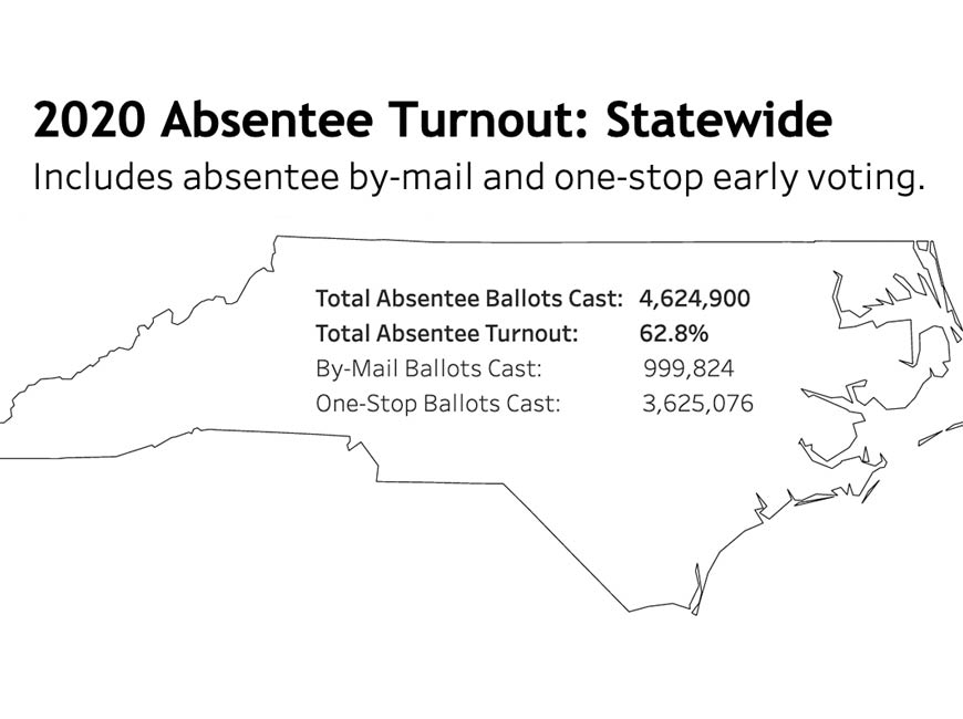 Turnout statistics provided by the NCSBE as of 5 a.m. on Tuesday, Nov. 10.